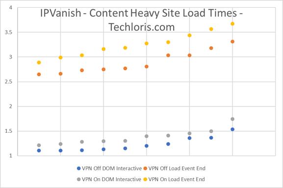 IPVanish PageLoad 1