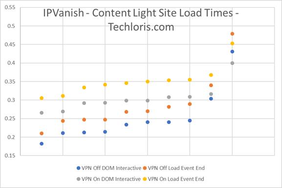 IPVanish PageLoad 2